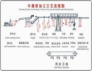 牛屠宰shebei屠宰工藝流程