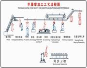 羊宰屠宰機械屠宰工藝流程