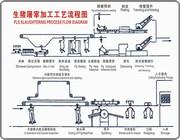 豬屠宰shebei屠宰工藝流程